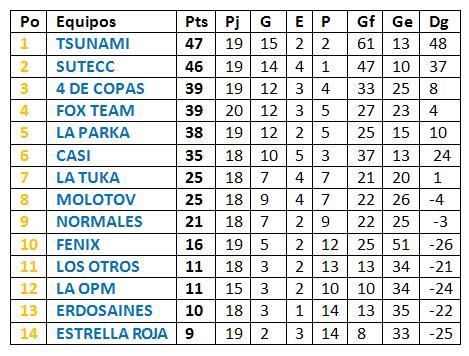 """TABLA DE POSICIONES DEL GRUPO """"ALEVINOS"""""""